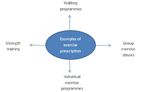 Literature review on physical activity and mental healthcare